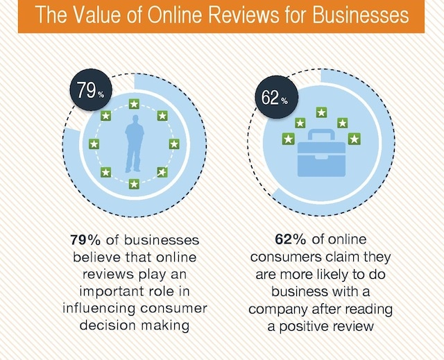 Value of Reviews
